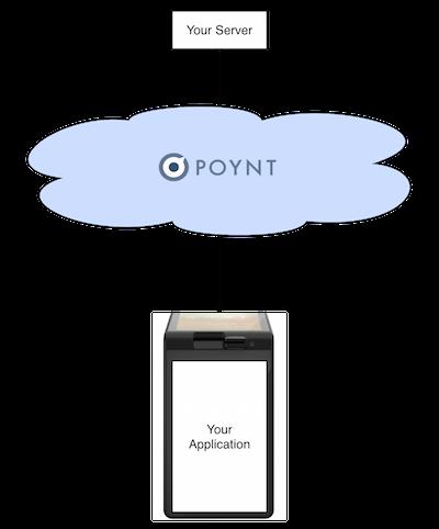 Poynt Developer : Poynt Cloud Messages