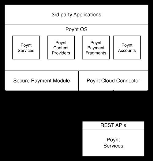 Poynt Developer : On-Terminal Apps